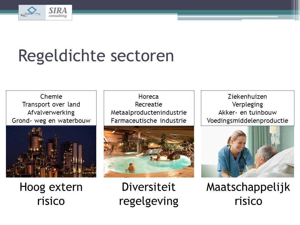 Regeldichte sectoren Chemie Transport over land Afvalverwerking Grond- weg en waterbouw Ziekenhuizen Verpleging Akker- en tuinbouw Voedingsmiddelenpro