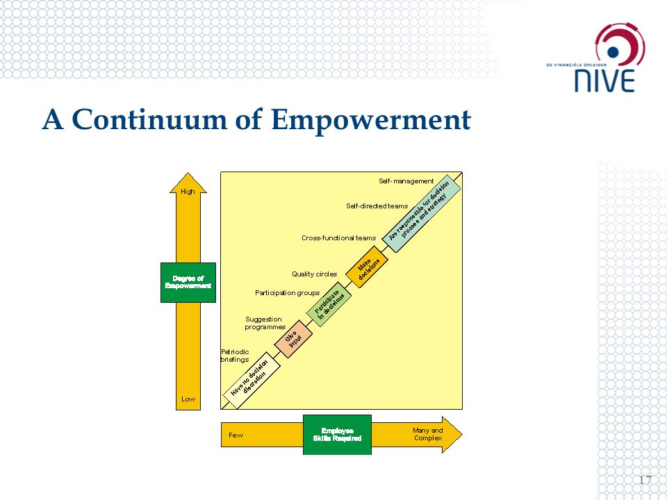 A Continuum of Empowerment 17