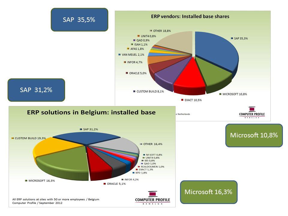 Microsoft 10,8% Microsoft 16,3% SAP 35,5% SAP 31,2%