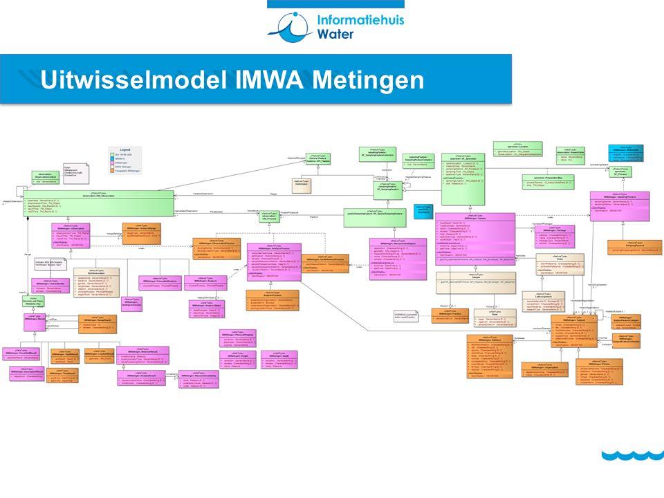 Uitwisselmodel IMWA Metingen