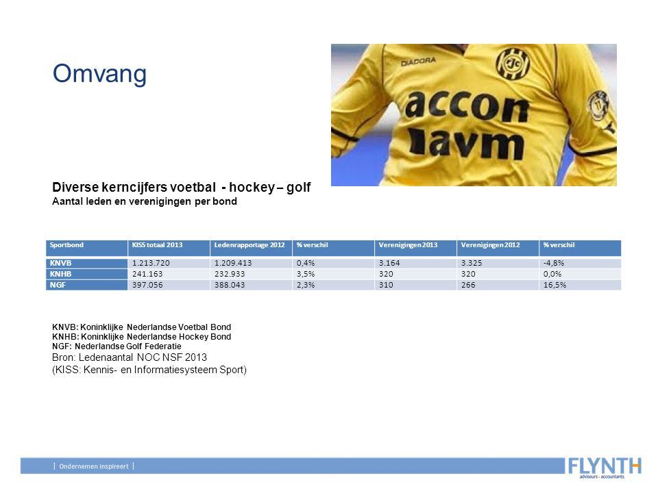 Omvang SportbondKISS totaal 2013Ledenrapportage 2012% verschilVerenigingen 2013Verenigingen 2012% verschil KNVB1.213.7201.209.4130,4%3.1643.325-4,8% K
