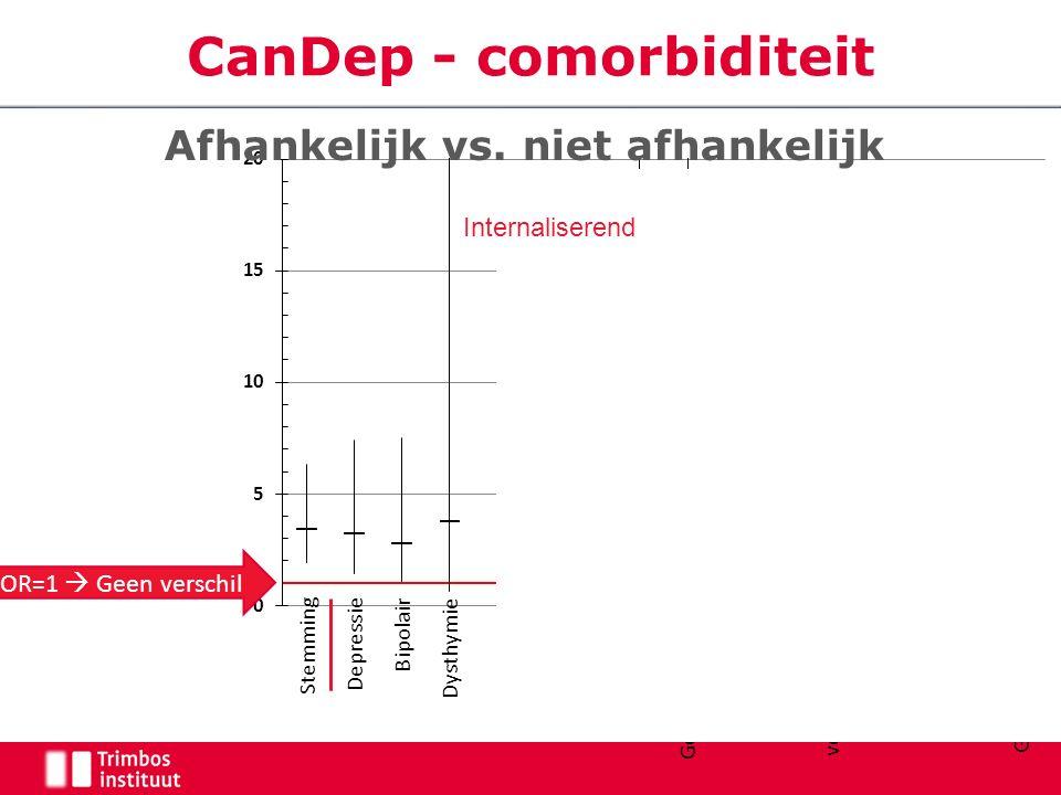 Externaliserend CanDep - comorbiditeit OR=1  Geen verschil Afhankelijk vs.