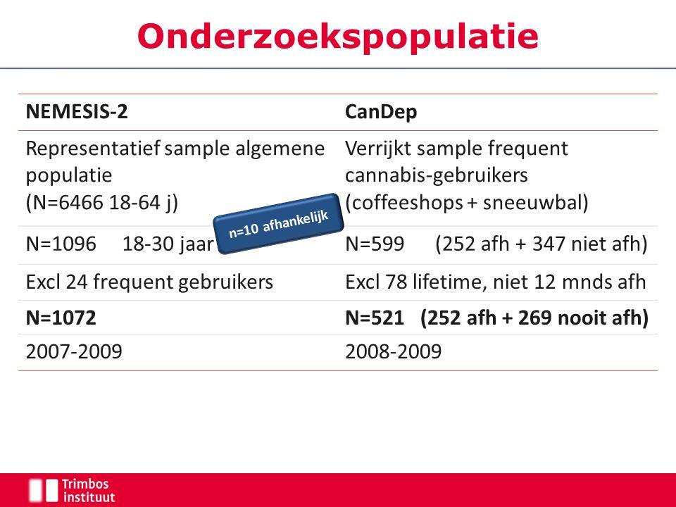 Onderzoekspopulatie NEMESIS-2CanDep Representatief sample algemene populatie (N=6466 18-64 j) Verrijkt sample frequent cannabis-gebruikers (coffeeshops + sneeuwbal) N=1096 18-30 jaarN=599 (252 afh + 347 niet afh) Excl 24 frequent gebruikersExcl 78 lifetime, niet 12 mnds afh N=1072N=521 (252 afh + 269 nooit afh) 2007-20092008-2009 n=10 afhankelijk