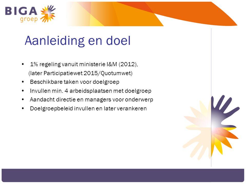 Aanleiding en doel 1% regeling vanuit ministerie I&M (2012), (later Participatiewet 2015/Quotumwet) Beschikbare taken voor doelgroep Invullen min. 4 a