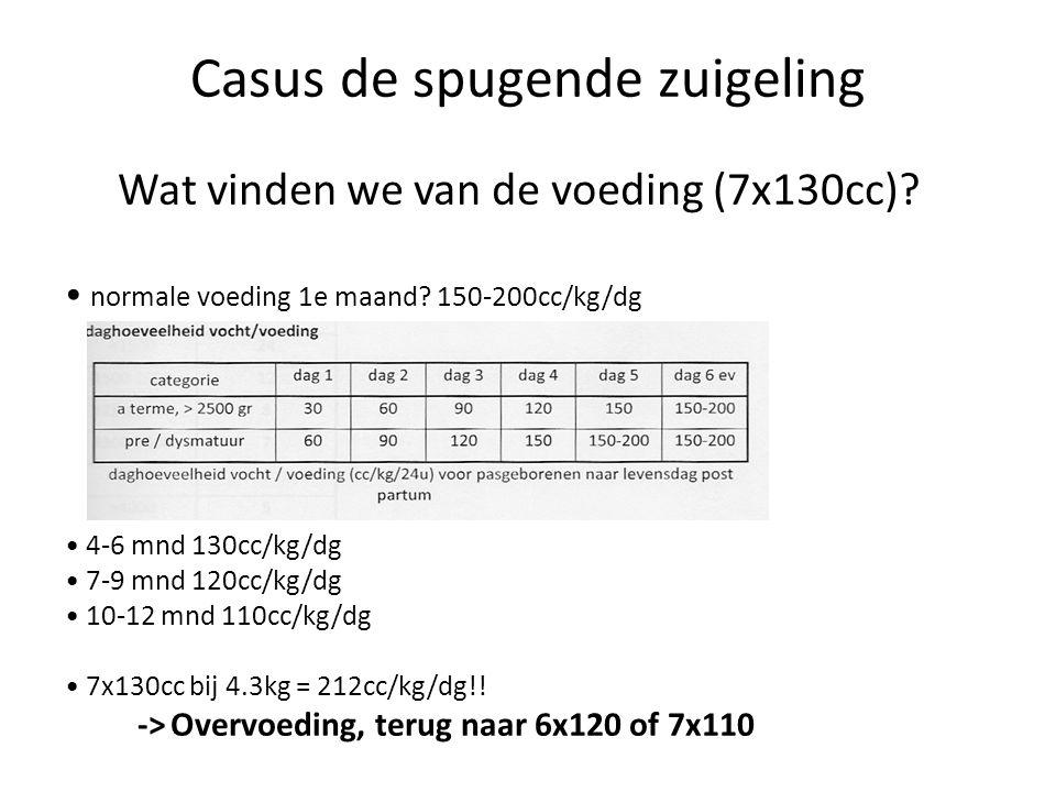 Casus de spugende zuigeling Wat vinden we van de voeding (7x130cc)? normale voeding 1e maand? 150-200cc/kg/dg 4-6 mnd 130cc/kg/dg 7-9 mnd 120cc/kg/dg