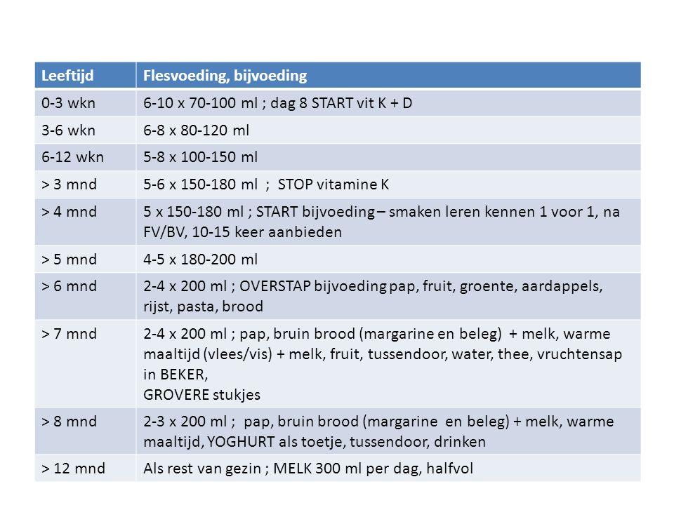LeeftijdFlesvoeding, bijvoeding 0-3 wkn6-10 x 70-100 ml ; dag 8 START vit K + D 3-6 wkn6-8 x 80-120 ml 6-12 wkn5-8 x 100-150 ml > 3 mnd5-6 x 150-180 m
