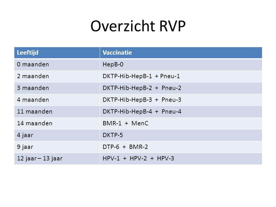 Overzicht RVP LeeftijdVaccinatie 0 maandenHepB-0 2 maandenDKTP-Hib-HepB-1 + Pneu-1 3 maandenDKTP-Hib-HepB-2 + Pneu-2 4 maandenDKTP-Hib-HepB-3 + Pneu-3