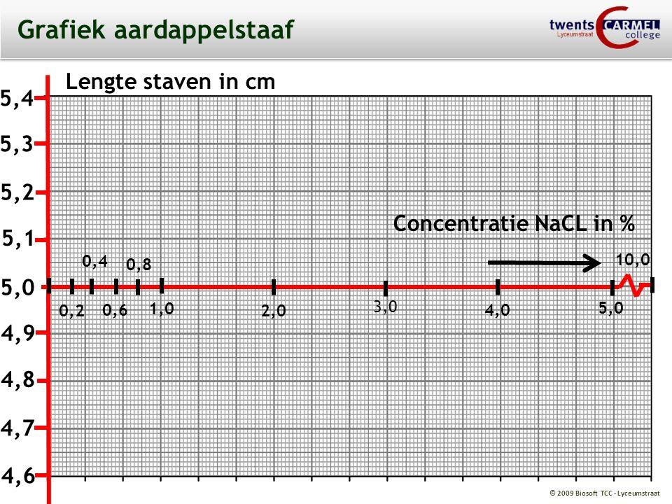 © 2009 Biosoft TCC - Lyceumstraat Grafiek aardappelstaaf Lengte staven in cm 5,3 5,4 5,1 5,2 4,9 5,0 4,7 4,8 0,2 4,6 0,8 0,6 0,4 1,0 2,0 4,0 3,0 10,0 5,0 Concentratie NaCL in %