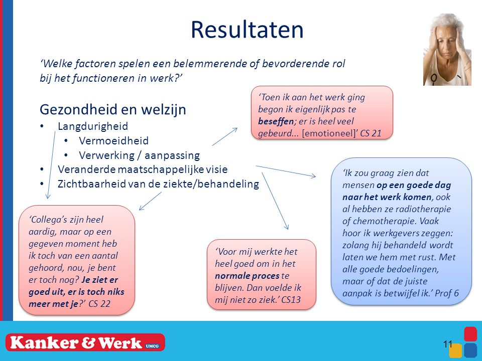 Resultaten 'Welke factoren spelen een belemmerende of bevorderende rol bij het functioneren in werk?' Gezondheid en welzijn Langdurigheid Vermoeidheid