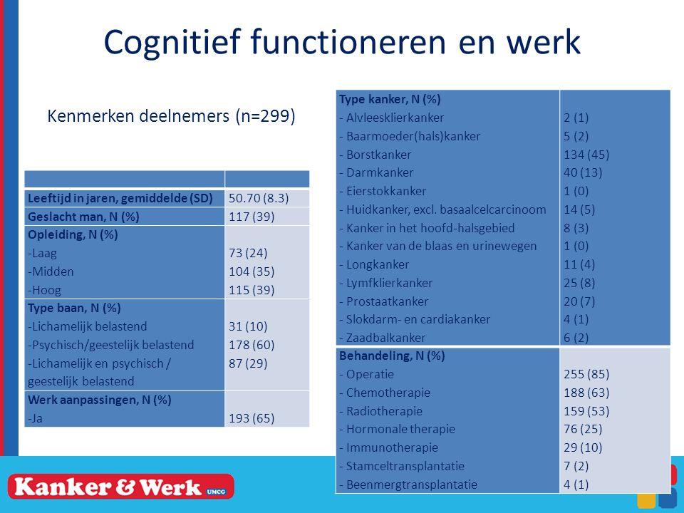 Cognitief functioneren en werk 25 Leeftijd in jaren, gemiddelde (SD)50.70 (8.3) Geslacht man, N (%)117 (39) Opleiding, N (%) -Laag -Midden -Hoog 73 (24) 104 (35) 115 (39) Type baan, N (%) -Lichamelijk belastend -Psychisch/geestelijk belastend -Lichamelijk en psychisch / geestelijk belastend 31 (10) 178 (60) 87 (29) Werk aanpassingen, N (%) -Ja 193 (65) Kenmerken deelnemers (n=299) Type kanker, N (%) - Alvleesklierkanker - Baarmoeder(hals)kanker - Borstkanker - Darmkanker - Eierstokkanker - Huidkanker, excl.