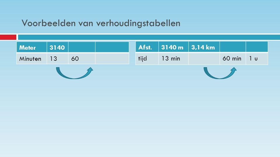 Voorbeelden van verhoudingstabellen Meter3140 Minuten1360 Afst.3140 m3,14 km tijd13 min60 min1 u