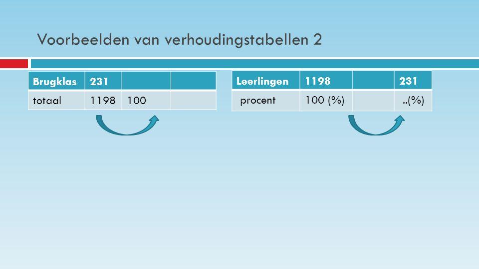 Voorbeelden van verhoudingstabellen 2 Brugklas231 totaal1198100 Leerlingen1198231 procent100 (%)..(%)