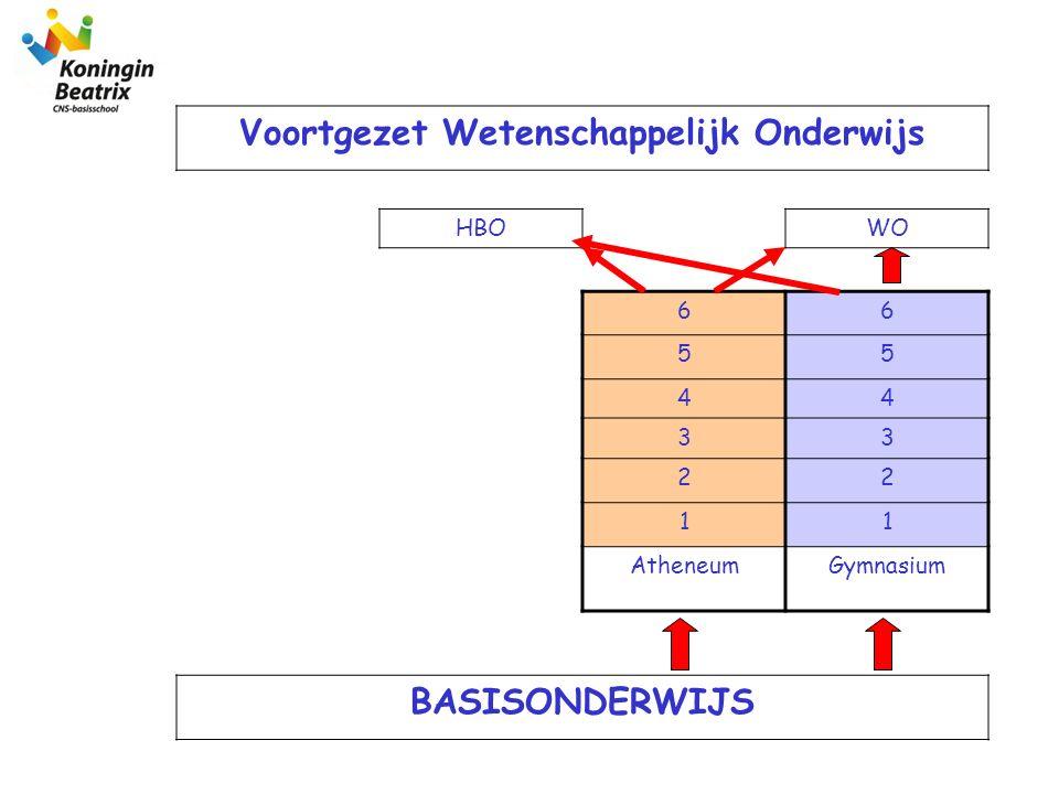 Voortgezet Wetenschappelijk Onderwijs HBOWO 66 55 44 33 22 11 AtheneumGymnasium BASISONDERWIJS