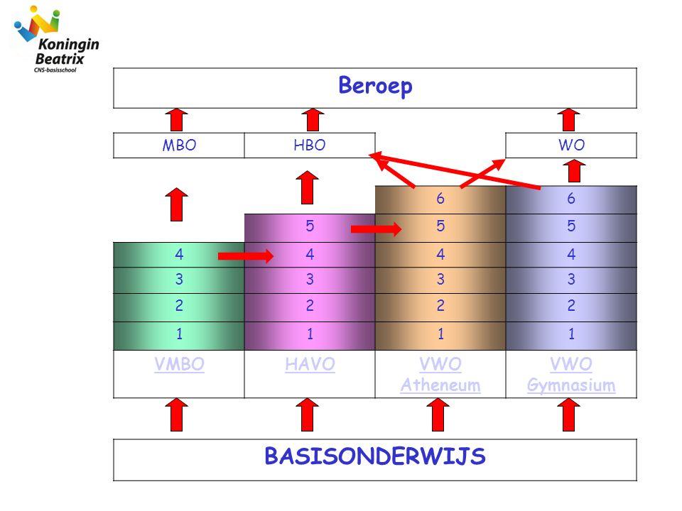 Basisberoeps- gerichte leerweg (BBL) Kaderberoeps- gerichte leerweg (KBL) Gemengde Leerweg (GL) Theoretische Leerweg (TL) MBO 1/2MBO 3/4 4 algemene vakken 2 beroepsgerichte vakken Niveau: Basis 4 algemene vakken 2 beroepsgerichte vakken Niveau: Basis en hoog 6 algemene vakken + 1 beroepsgerichte vak Niveau: hoog 6 algemene vakken Geen beroepsgerichte vakken Niveau: hoog Basisvorming VMBO BASISONDERWIJS Voorbereidend Middelbaar Beroeps Onderwijs
