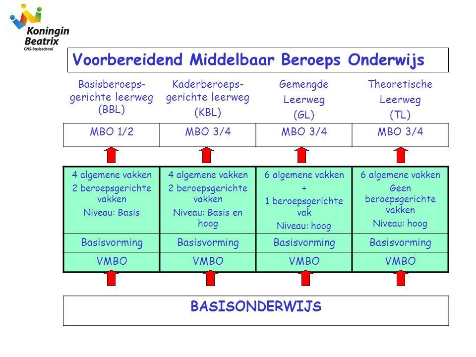 Basisberoeps- gerichte leerweg (BBL) Kaderberoeps- gerichte leerweg (KBL) Gemengde Leerweg (GL) Theoretische Leerweg (TL) MBO 1/2MBO 3/4 4 algemene va