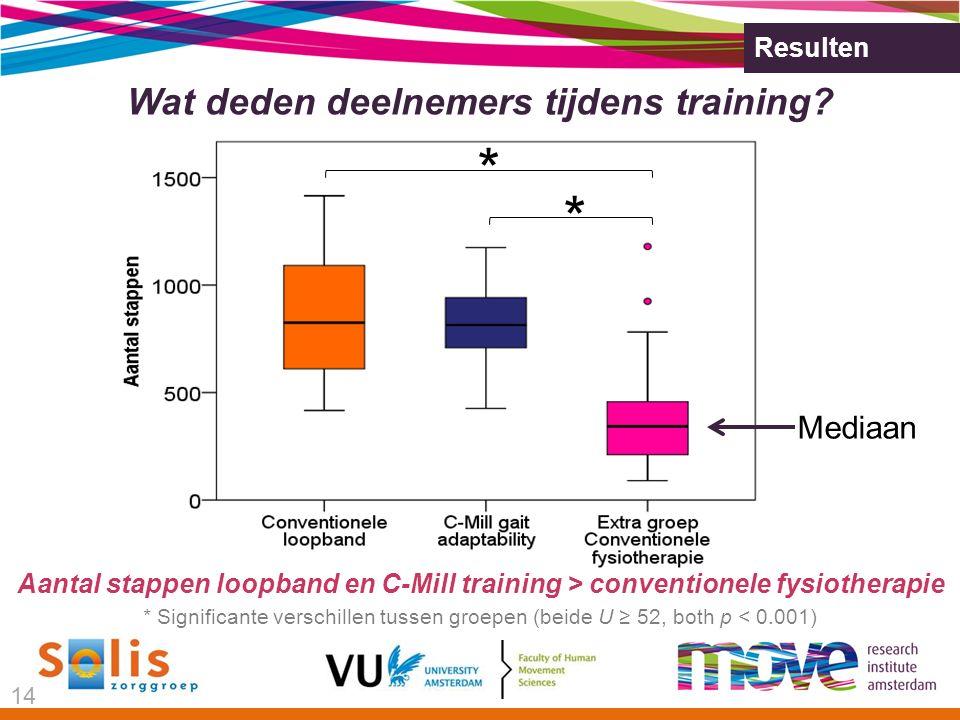 Resulten * Significante verschillen tussen groepen (beide U ≥ 52, both p < 0.001) Wat deden deelnemers tijdens training.