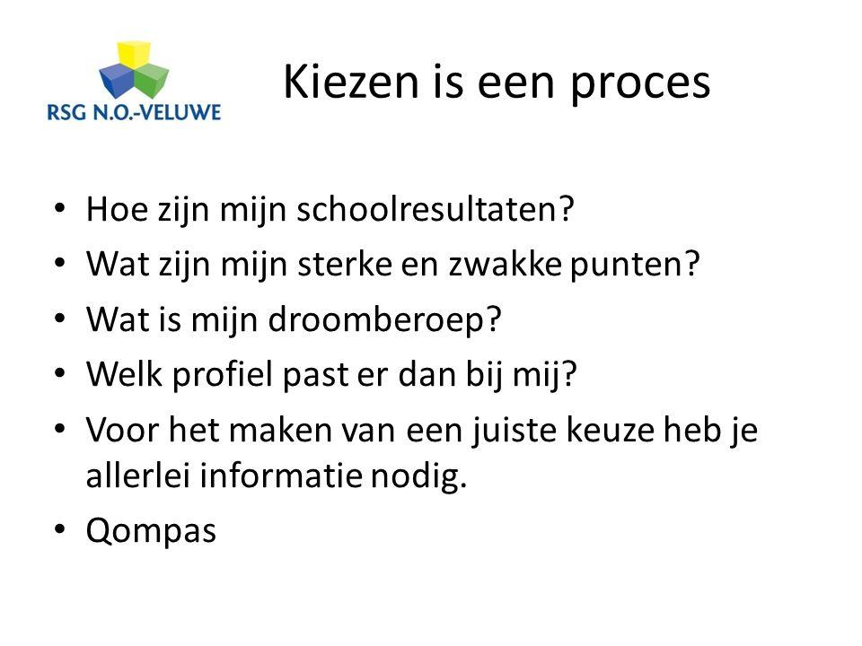 Havo Nederlands Engels Maatschappijleer Lichamelijke opvoeding CKV