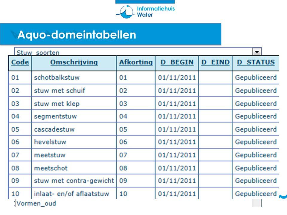 CCvD-D (Centraal College van Deskundigen Datastandaarden) http://www.sikb.nl/CCvDDatastandaarden Besluit of het de adviezen uit EG en TW overneemt, en of het RfC wordt doorgevoerd Kan besluiten een openbare consultatie uit te schrijven voor RfC's die bredere consensus behoeven.
