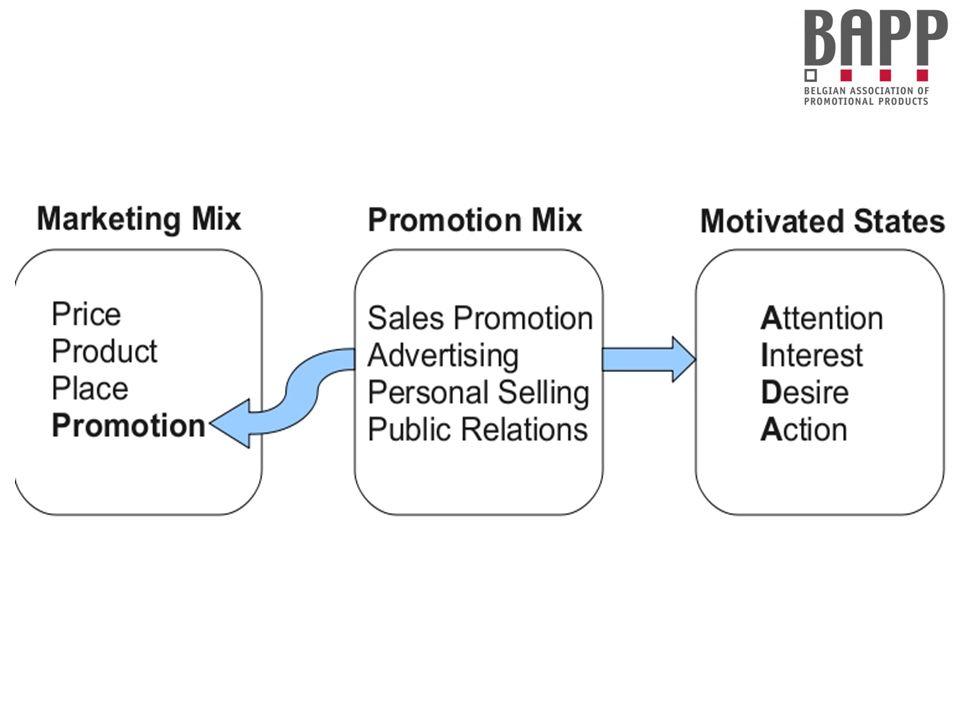 PROMOTION MIX Sales Promotion = Verkoopsbevordering heeft als doel snelle verkoop.