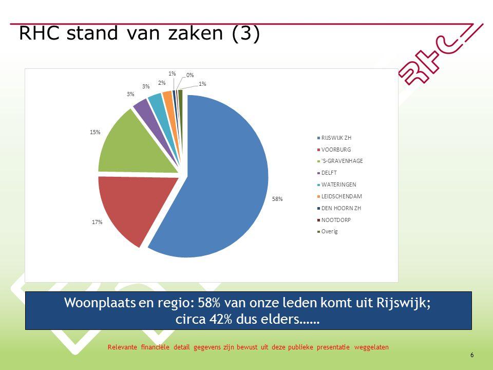 6 RHC stand van zaken (3) Woonplaats en regio: 58% van onze leden komt uit Rijswijk; circa 42% dus elders…… Relevante financiële detail gegevens zijn bewust uit deze publieke presentatie weggelaten