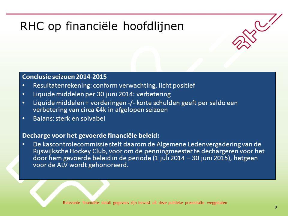 8 RHC op financiële hoofdlijnen Conclusie seizoen 2014-2015 Resultatenrekening: conform verwachting, licht positief Liquide middelen per 30 juni 2014: verbetering Liquide middelen + vorderingen -/- korte schulden geeft per saldo een verbetering van circa €4k in afgelopen seizoen Balans: sterk en solvabel Decharge voor het gevoerde financiële beleid: De kascontrolecommissie stelt daarom de Algemene Ledenvergadering van de Rijswijksche Hockey Club, voor om de penningmeester te dechargeren voor het door hem gevoerde beleid in de periode (1 juli 2014 – 30 juni 2015), hetgeen voor de ALV wordt gehonoreerd.