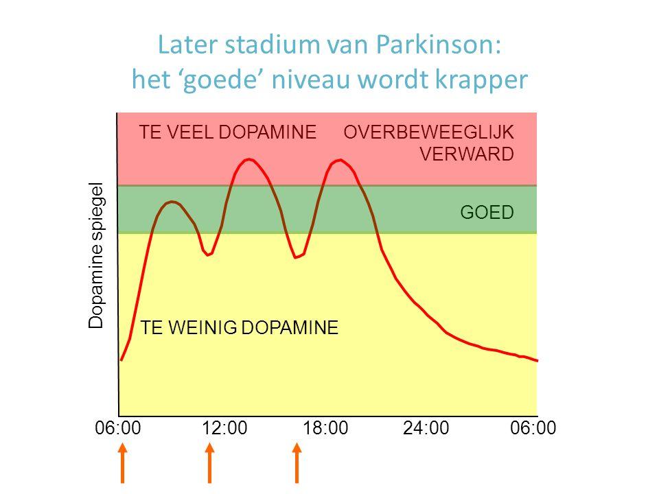 Later stadium van Parkinson: het 'goede' niveau wordt krapper GOED OVERBEWEEGLIJK VERWARD TE WEINIG DOPAMINE TE VEEL DOPAMINE Dopamine spiegel 06:00 1