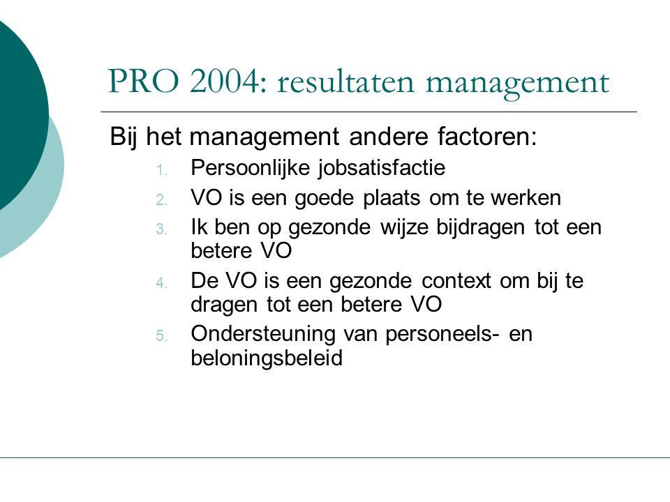 PRO 2004: resultaten management Bij het management andere factoren: 1. Persoonlijke jobsatisfactie 2. VO is een goede plaats om te werken 3. Ik ben op