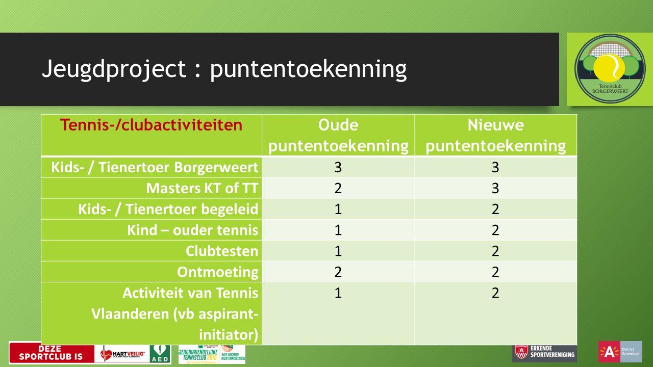 Jeugdproject : puntentoekenning Tennis-/clubactiviteiten Oude puntentoekenning Nieuwe puntentoekenning Kids- / Tienertoer Borgerweert33 Masters KT of TT23 Kids- / Tienertoer begeleid12 Kind – ouder tennis12 Clubtesten12 Ontmoeting22 Activiteit van Tennis Vlaanderen (vb aspirant- initiator) 12