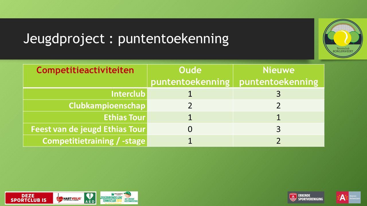 Jeugdproject : puntentoekenning Competitieactiviteiten Oude puntentoekenning Nieuwe puntentoekenning Interclub13 Clubkampioenschap22 Ethias Tour11 Feest van de jeugd Ethias Tour03 Competitietraining / -stage12