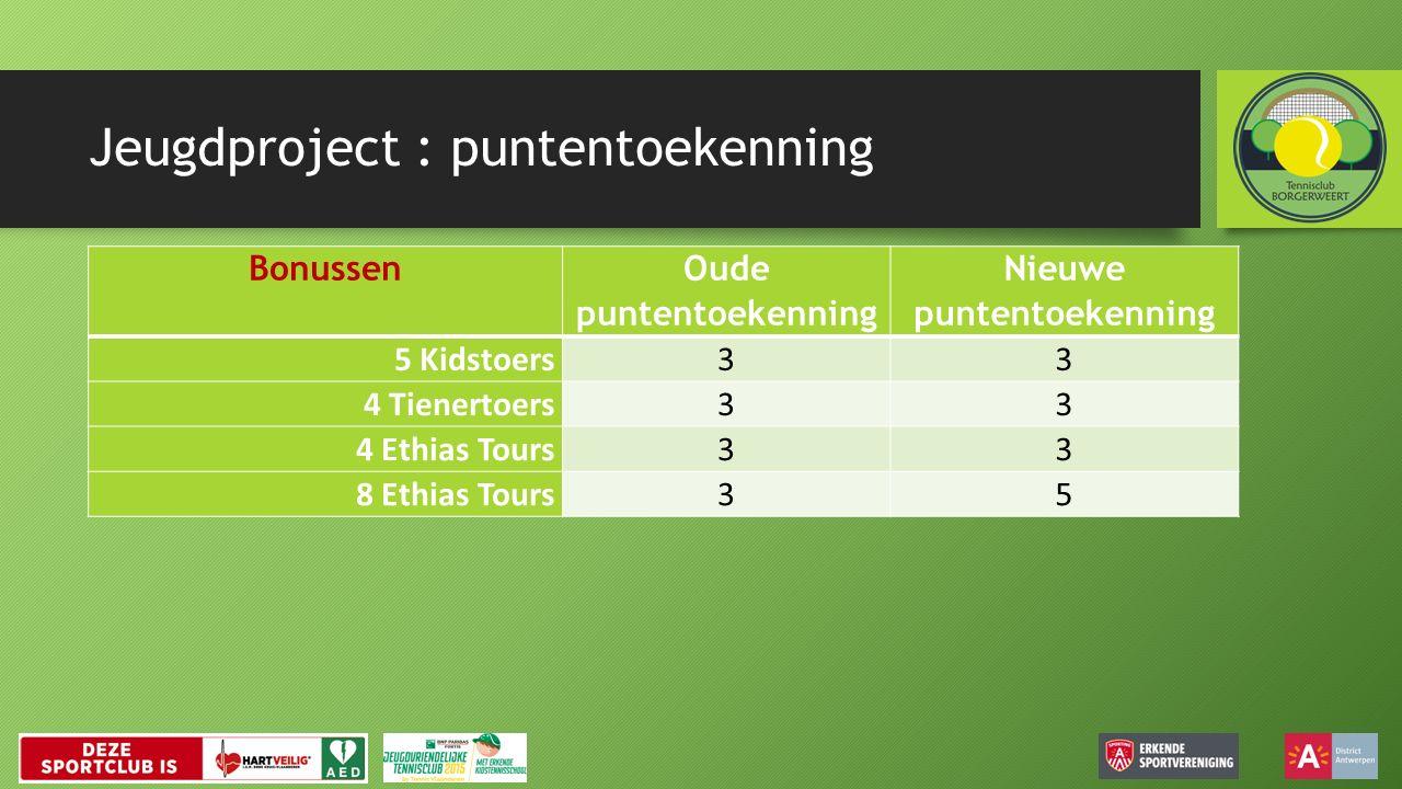 Jeugdproject : puntentoekenning Bonussen Oude puntentoekenning Nieuwe puntentoekenning 5 Kidstoers33 4 Tienertoers33 4 Ethias Tours33 8 Ethias Tours35