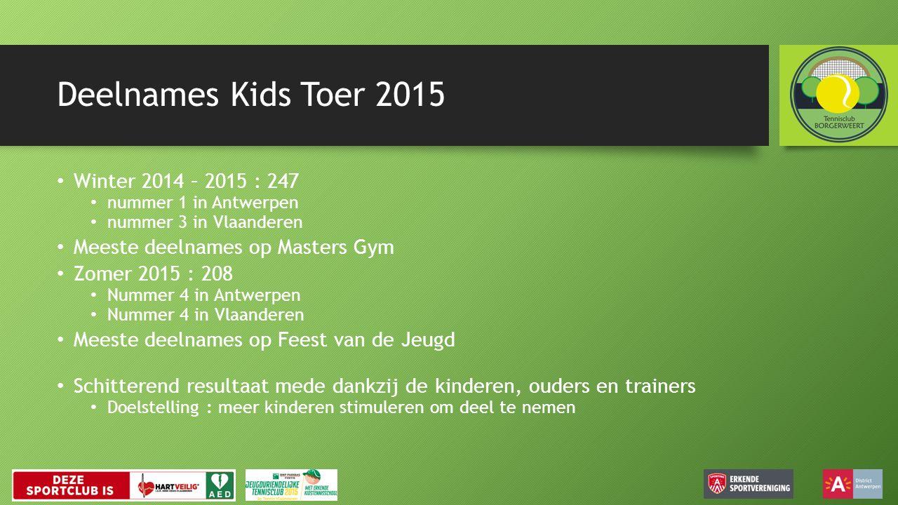 Deelnames Kids Toer 2015 Winter 2014 – 2015 : 247 nummer 1 in Antwerpen nummer 3 in Vlaanderen Meeste deelnames op Masters Gym Zomer 2015 : 208 Nummer 4 in Antwerpen Nummer 4 in Vlaanderen Meeste deelnames op Feest van de Jeugd Schitterend resultaat mede dankzij de kinderen, ouders en trainers Doelstelling : meer kinderen stimuleren om deel te nemen