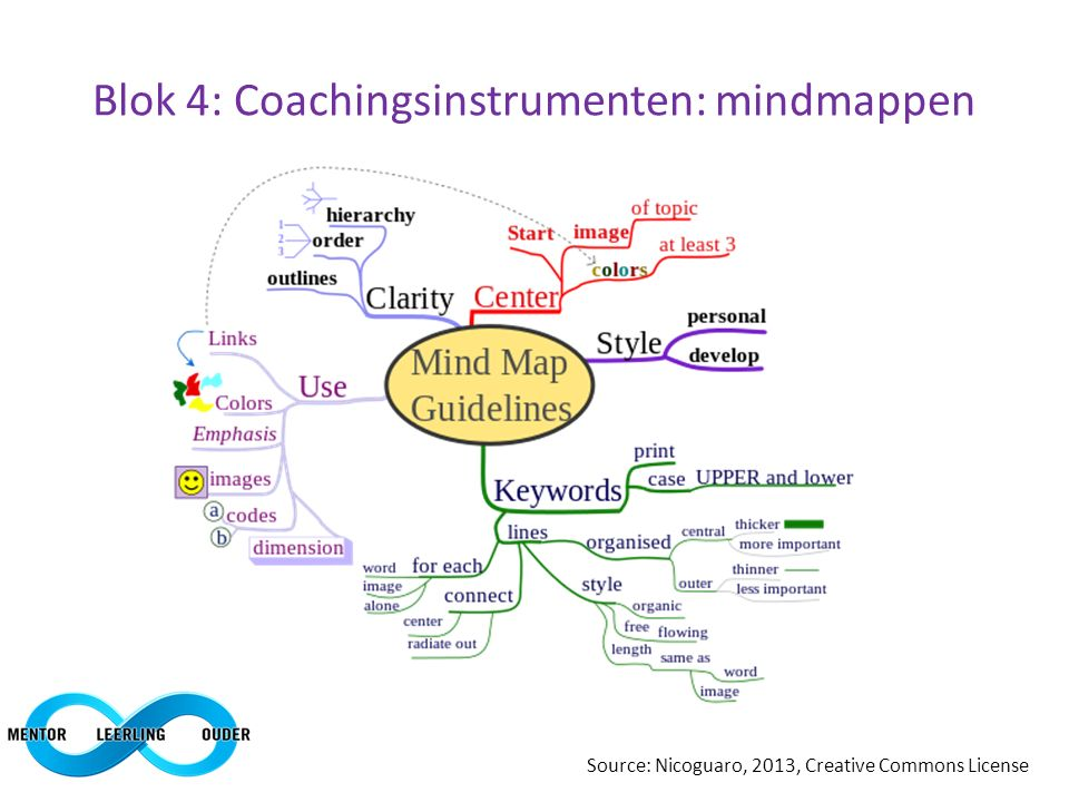 Blok 4: Coachingsinstrumenten: mindmappen Source: Nicoguaro, 2013, Creative Commons License