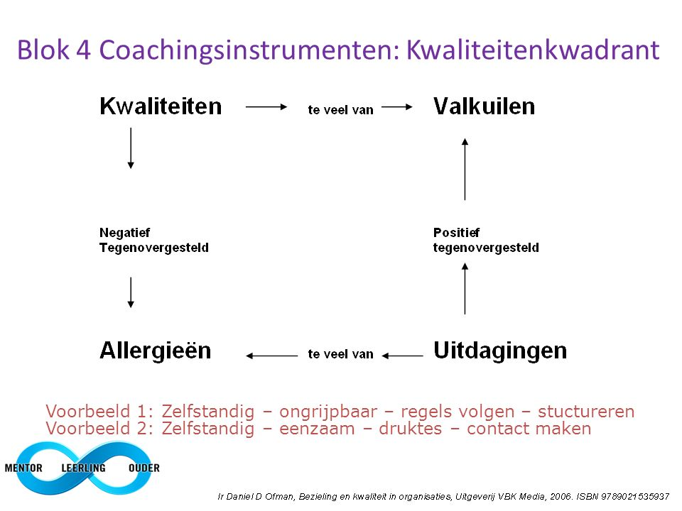 Blok 4 Coachingsinstrumenten: Kwaliteitenkwadrant Voorbeeld 1: Zelfstandig – ongrijpbaar – regels volgen – stuctureren Voorbeeld 2: Zelfstandig – eenz