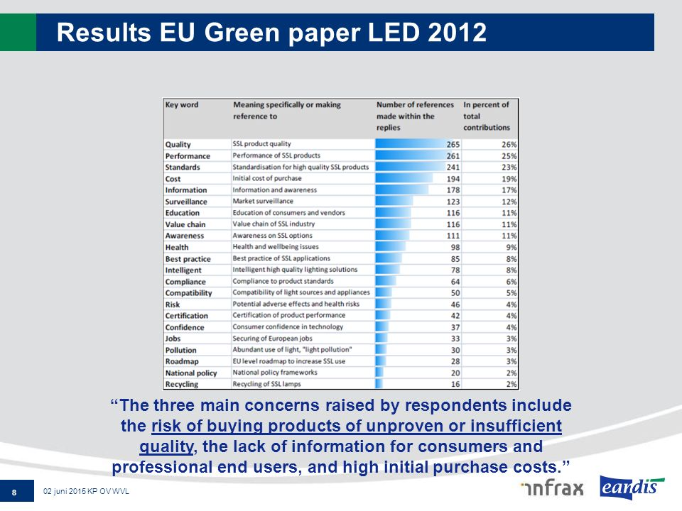 "Results EU Green paper LED 2012 8 02 juni 2015 KP OV WVL ""The three main concerns raised by respondents include the risk of buying products of unprove"