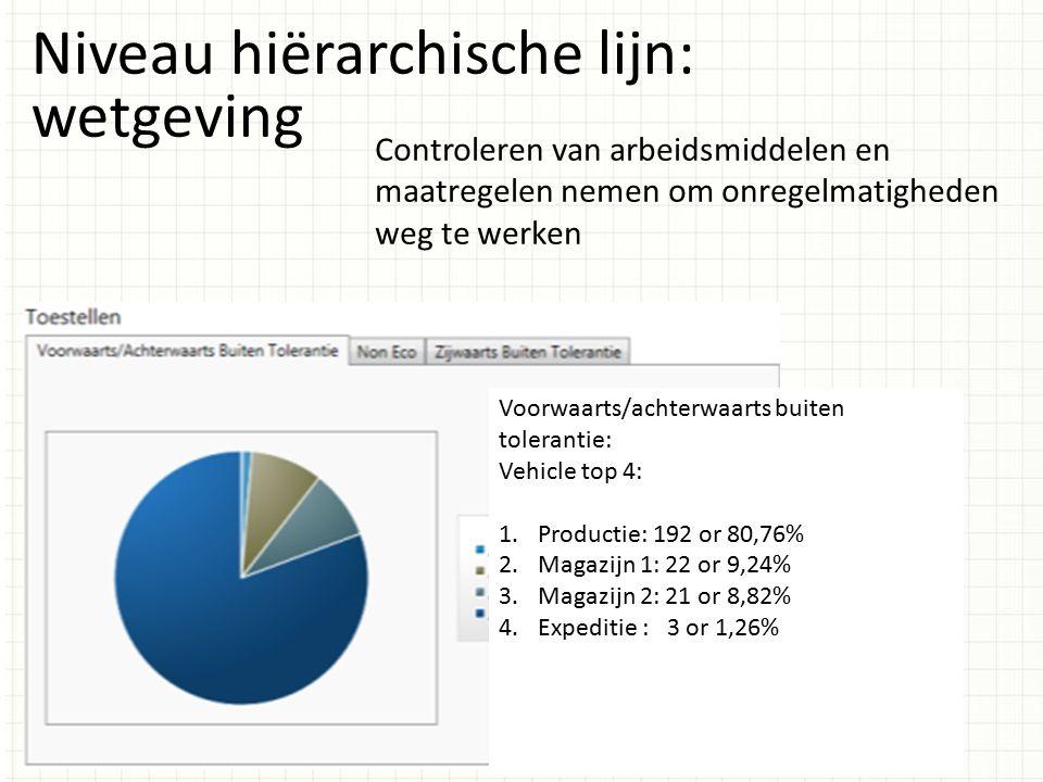 Niveau hiërarchische lijn: wetgeving Controleren van arbeidsmiddelen en maatregelen nemen om onregelmatigheden weg te werken Voorwaarts/achterwaarts b