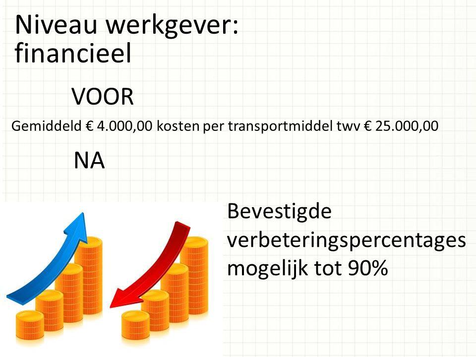 Niveau werkgever: financieel VOOR NA Gemiddeld € 4.000,00 kosten per transportmiddel twv € 25.000,00 Bevestigde verbeteringspercentages mogelijk tot 9