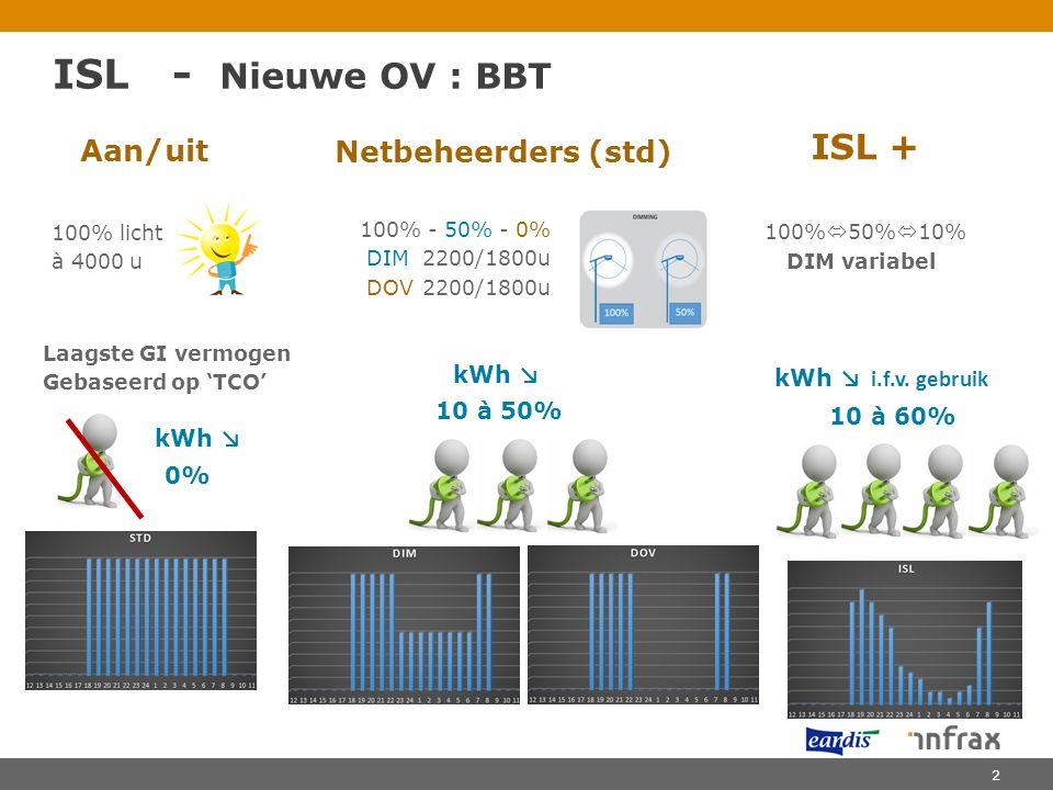 ISL - Nieuwe OV : BBT Aan/uit 100% licht à 4000 u Netbeheerders (std) ISL + 100% - 50% - 0% DIM2200/1800u DOV2200/1800u 100%  50%  10% DIM variabel