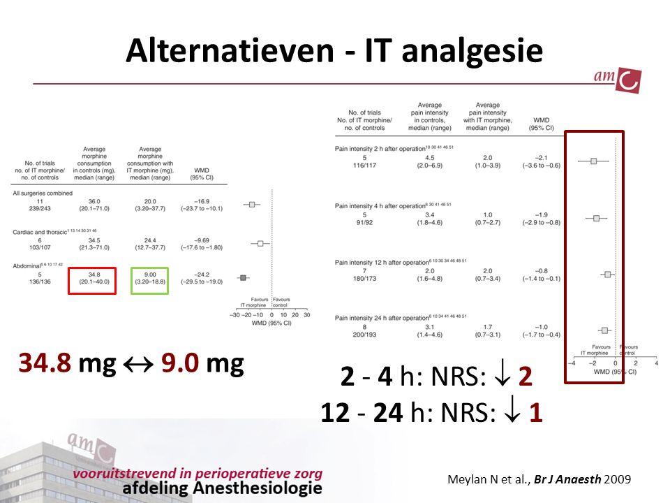 34.8 mg  9.0 mg Meylan N et al., Br J Anaesth 2009 Alternatieven - IT analgesie 2 - 4 h: NRS:  2 12 - 24 h: NRS:  1