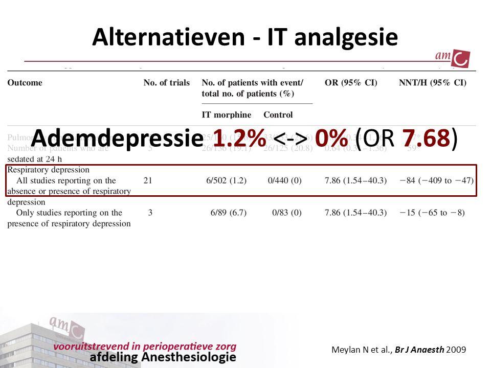 Ademdepressie 1.2% 0% (OR 7.68) Jeuk 21.4% 5.3% (OR 3.85) Meylan N et al., Br J Anaesth 2009 Alternatieven - IT analgesie