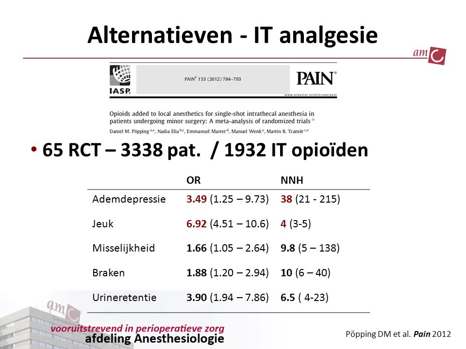 Pöpping DM et al. Pain 2012 Alternatieven - IT analgesie 65 RCT – 3338 pat. / 1932 IT opioïden ORNNH Ademdepressie3.49 (1.25 – 9.73)38 (21 - 215) Jeuk