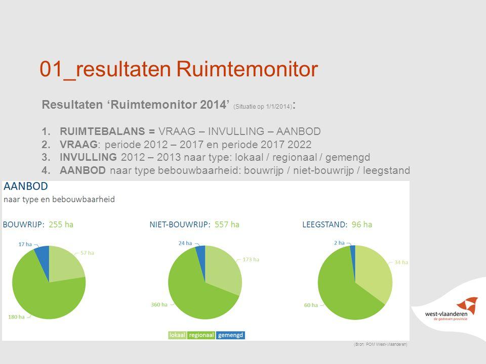 10 01_resultaten Ruimtemonitor Resultaten 'Ruimtemonitor 2014' (Situatie op 1/1/2014) : 1.RUIMTEBALANS = VRAAG – INVULLING – AANBOD 2.VRAAG: periode 2012 – 2017 en periode 2017 2022 3.INVULLING 2012 – 2013 naar type: lokaal / regionaal / gemengd 4.AANBOD naar type bebouwbaarheid: bouwrijp / niet-bouwrijp / leegstand (Bron: POM West-Vlaanderen)