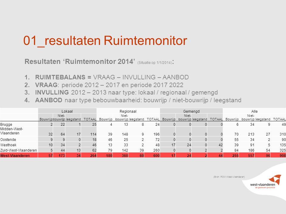 11 01_resultaten Ruimtemonitor Resultaten 'Ruimtemonitor 2014' (Situatie op 1/1/2014) : 1.RUIMTEBALANS = VRAAG – INVULLING – AANBOD 2.VRAAG: periode 2012 – 2017 en periode 2017 2022 3.INVULLING 2012 – 2013 naar type: lokaal / regionaal / gemengd 4.AANBOD naar type bebouwbaarheid: bouwrijp / niet-bouwrijp / leegstand (Bron: POM West-Vlaanderen) LokaalRegionaalGemengdAlle Bouwrijp Niet- bouwrijpleegstandTOTAALBouwrijp Niet- bouwrijpleegstandTOTAALBouwrijp Niet- bouwrijpleegstandTOTAALBouwrijp Niet- bouwrijpleegstandTOTAAL Brugge2221254138240000634949 Midden-West- Vlaanderen 32641711439148919600007021327310 Oostende99018462527200005534290 Westhoek10342461333248172404239915135 Zuid-West-Vlaanderen5441362791423926000228418654325 West-Vlaanderen571733426418036060600172424425555796908