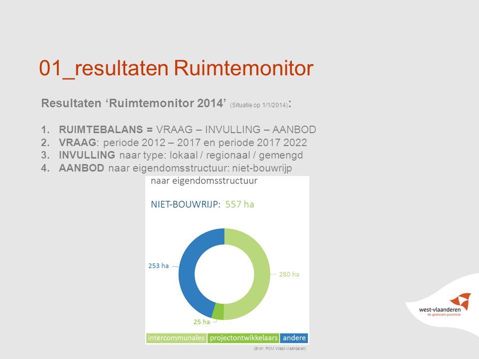 12 01_resultaten Ruimtemonitor Resultaten 'Ruimtemonitor 2014' (Situatie op 1/1/2014) : 1.RUIMTEBALANS = VRAAG – INVULLING – AANBOD 2.VRAAG: periode 2012 – 2017 en periode 2017 2022 3.INVULLING naar type: lokaal / regionaal / gemengd 4.AANBOD naar eigendomsstructuur: niet-bouwrijp (Bron: POM West-Vlaanderen)