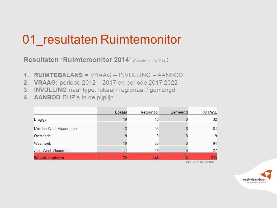 13 01_resultaten Ruimtemonitor Resultaten 'Ruimtemonitor 2014' (Situatie op 1/1/2014) : 1.RUIMTEBALANS = VRAAG – INVULLING – AANBOD 2.VRAAG: periode 2012 – 2017 en periode 2017 2022 3.INVULLING naar type: lokaal / regionaal / gemengd 4.AANBOD RUP's in de pijplijn (Bron: POM West-Vlaanderen) LokaalRegionaalGemengdTOTAAL Brugge1913032 Midden-West-Vlaanderen13531681 Oostende9009 Westhoek1965084 Zuid-West-Vlaanderen1116027 West-Vlaanderen7214616233