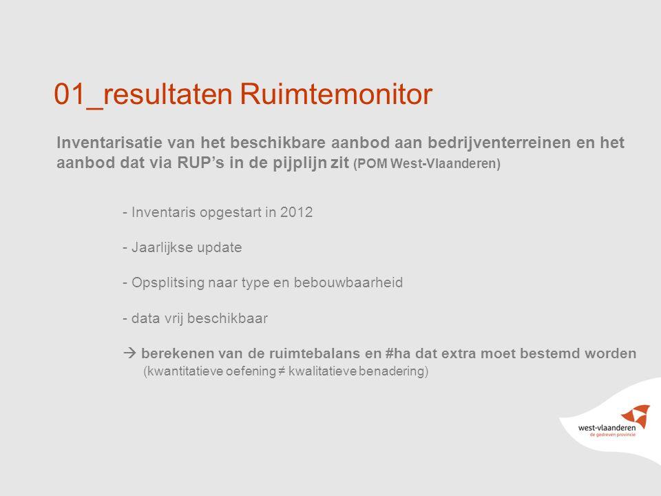 4 01_resultaten Ruimtemonitor Inventarisatie van het beschikbare aanbod aan bedrijventerreinen en het aanbod dat via RUP's in de pijplijn zit (POM West-Vlaanderen) - Inventaris opgestart in 2012 - Jaarlijkse update - Opsplitsing naar type en bebouwbaarheid - data vrij beschikbaar  berekenen van de ruimtebalans en #ha dat extra moet bestemd worden (kwantitatieve oefening ≠ kwalitatieve benadering)