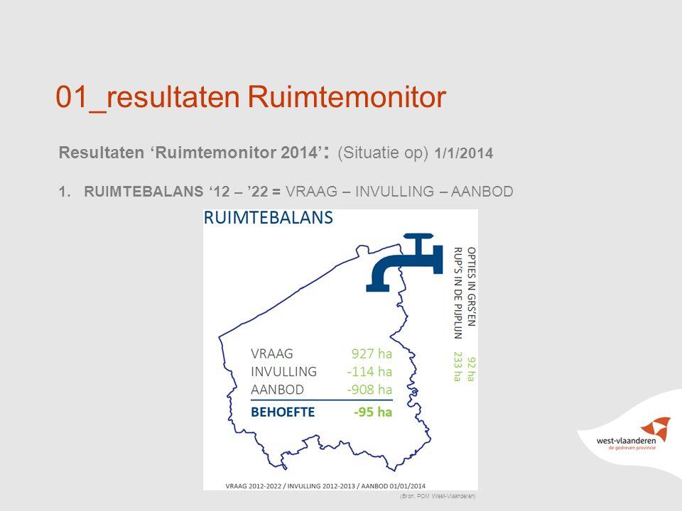 5 01_resultaten Ruimtemonitor Resultaten 'Ruimtemonitor 2014' : (Situatie op) 1/1/2014 1.RUIMTEBALANS '12 – '22 = VRAAG – INVULLING – AANBOD (Bron: POM West-Vlaanderen)