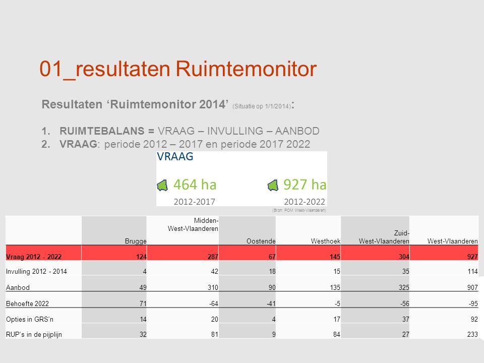 6 01_resultaten Ruimtemonitor Resultaten 'Ruimtemonitor 2014' (Situatie op 1/1/2014) : 1.RUIMTEBALANS = VRAAG – INVULLING – AANBOD 2.VRAAG: periode 2012 – 2017 en periode 2017 2022 (Bron: POM West-Vlaanderen) Brugge Midden- West-Vlaanderen OostendeWesthoek Zuid- West-VlaanderenWest-Vlaanderen Vraag 2012 - 202212428767145304927 Invulling 2012 - 2014442181535114 Aanbod4931090135325907 Behoefte 202271-64-41-5-56-95 Opties in GRS n14204173792 RUP s in de pijplijn328198427233