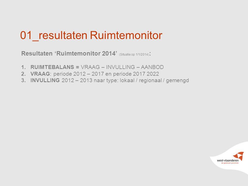 7 01_resultaten Ruimtemonitor Resultaten 'Ruimtemonitor 2014' (Situatie op 1/1/2014) : 1.RUIMTEBALANS = VRAAG – INVULLING – AANBOD 2.VRAAG: periode 2012 – 2017 en periode 2017 2022 3.INVULLING 2012 – 2013 naar type: lokaal / regionaal / gemengd