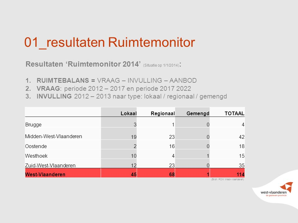 9 01_resultaten Ruimtemonitor Resultaten 'Ruimtemonitor 2014' (Situatie op 1/1/2014) : 1.RUIMTEBALANS = VRAAG – INVULLING – AANBOD 2.VRAAG: periode 2012 – 2017 en periode 2017 2022 3.INVULLING 2012 – 2013 naar type: lokaal / regionaal / gemengd (Bron: POM West-Vlaanderen) LokaalRegionaalGemengdTOTAAL Brugge3104 Midden-West-Vlaanderen 1923042 Oostende216018 Westhoek104115 Zuid-West-Vlaanderen1223035 West-Vlaanderen45681114