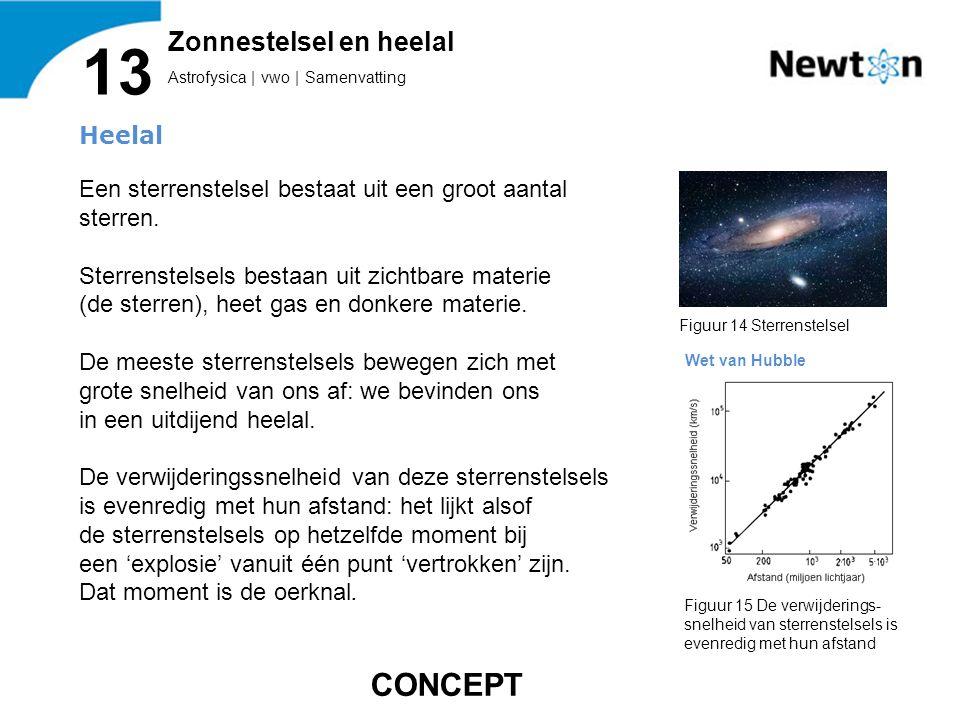 Astrofysica | vwo | Samenvatting 13 Zonnestelsel en heelal Figuur 14 Sterrenstelsel Figuur 15 De verwijderings- snelheid van sterrenstelsels is evenre